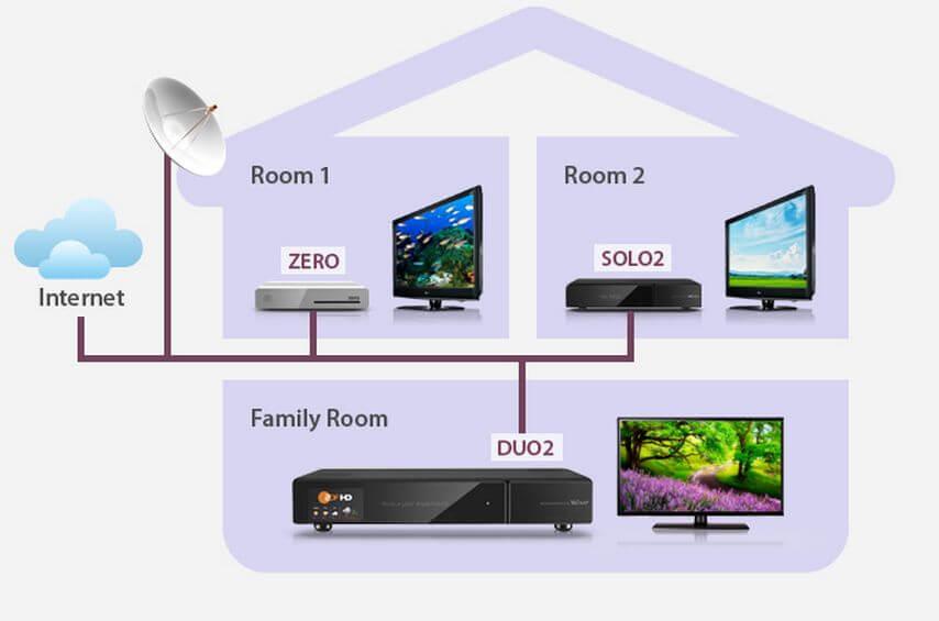 pripojiť 2 televízory jeden satelitný prijímač